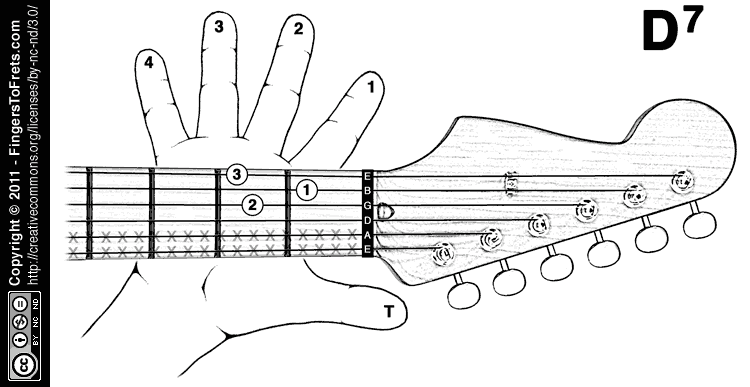 Am7 Chord On Guitar Choice Image Guitar Chords Finger Placement